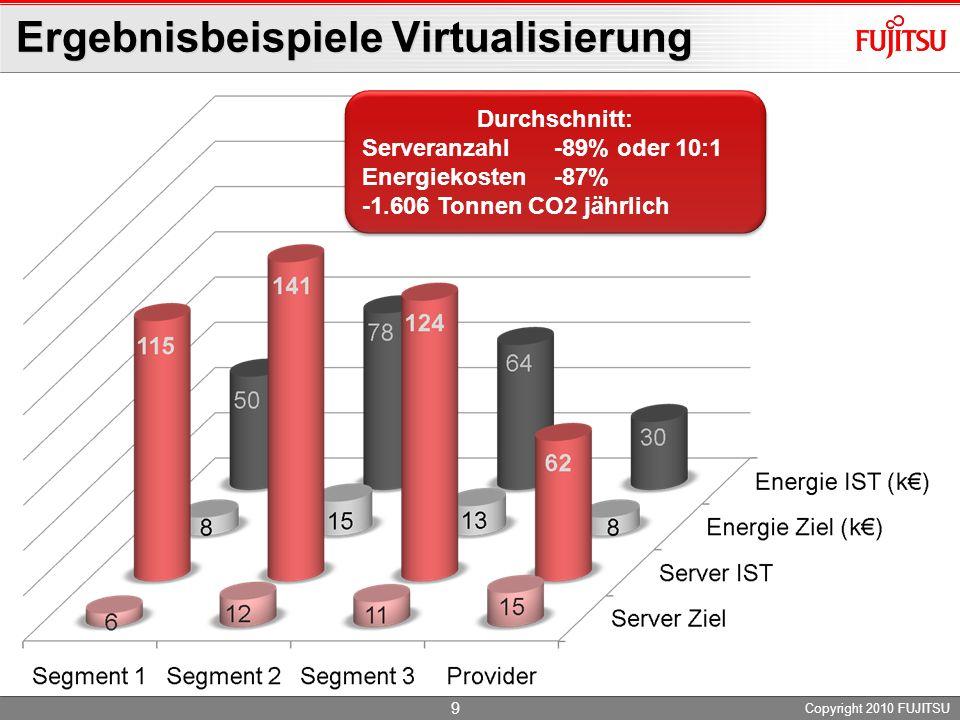 Ergebnisbeispiele Virtualisierung Copyright 2010 FUJITSU 9 Durchschnitt: Serveranzahl-89% oder 10:1 Energiekosten-87% -1.606 Tonnen CO2 jährlich Durchschnitt: Serveranzahl-89% oder 10:1 Energiekosten-87% -1.606 Tonnen CO2 jährlich