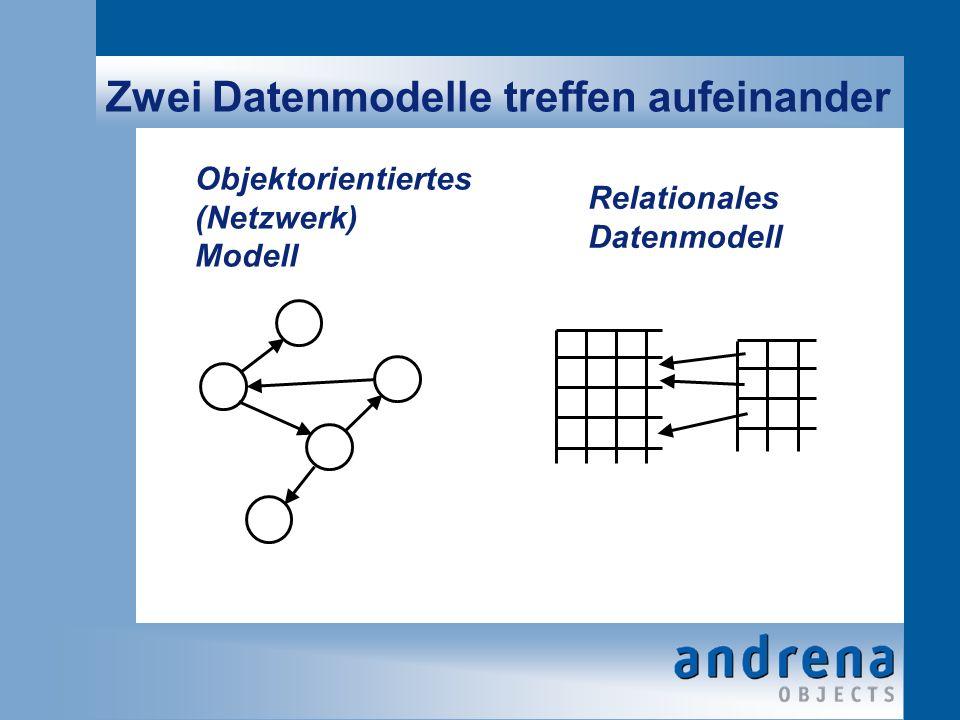 Gegenüberstellung Objektorientiertes Modell Relationales Datenmodell VerhaltensorientiertStrukturorientiert UnstrukturiertTabellarisch MethodenRelationale Algebra ImperativDeskriptiv ObjektidentitätWertsemantik Einzelne ObjekteMengenverarbeitung ReferenzenFremdschlüssel