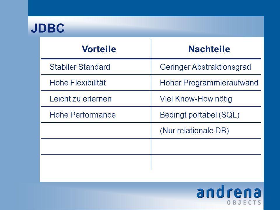 JDBC VorteileNachteile Stabiler StandardGeringer Abstraktionsgrad Hohe FlexibilitätHoher Programmieraufwand Leicht zu erlernenViel Know-How nötig Hohe PerformanceBedingt portabel (SQL) (Nur relationale DB)