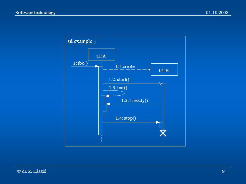 Software technology01.10.2008 © dr.Z. László10 Anmerkungen zur Abb.