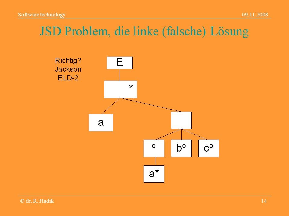 Software technology09.11.2008 © dr. R. Hadik14 JSD Problem, die linke (falsche) Lösung