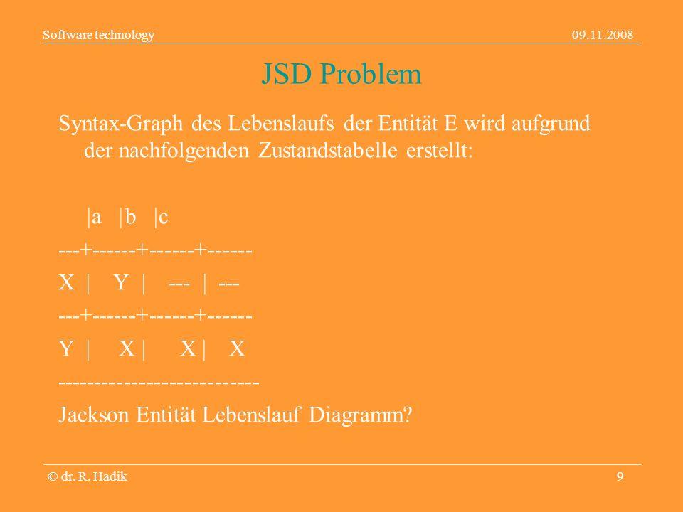 Software technology09.11.2008 © dr. R. Hadik10 JSD Problem