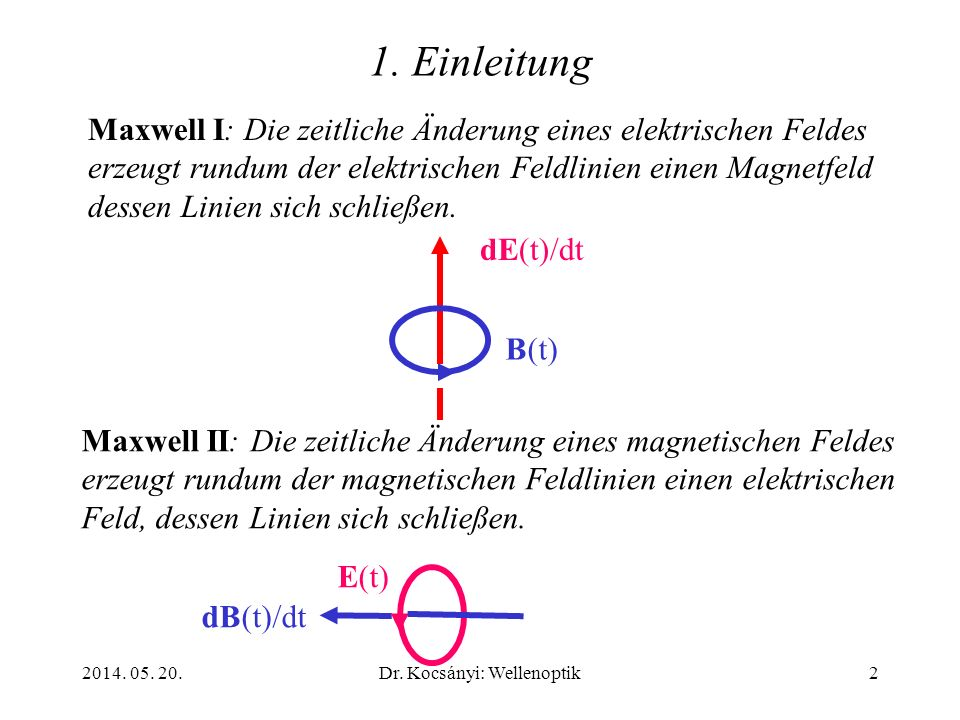 2014. 05. 20.Dr. Kocsányi: Wellenoptik2 Maxwell I: Die zeitliche Änderung eines elektrischen Feldes erzeugt rundum der elektrischen Feldlinien einen M