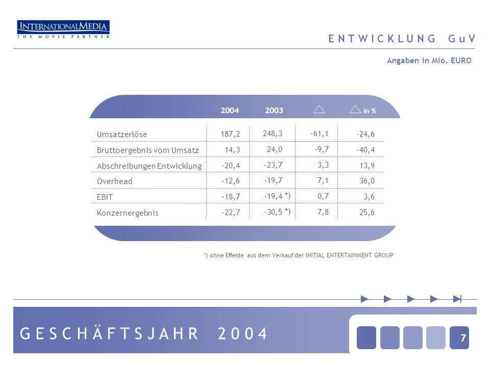 7 G E S C H Ä F T S J A H R 2 0 0 4 E N T W I C K L U N G G u V 20042003 in % Umsatzerlöse Bruttoergebnis vom Umsatz Abschreibungen Entwicklung Overhead EBIT Konzernergebnis 187,2 14,3 -20,4 -12,6 -18,7 -22,7 248,3 24,0 -23,7 -19,7 -19,4 -30,5 -61,1 -9,7 3,3 7,1 0,7 7,8 -24,6 -40,4 13,9 36,0 3,6 25,6 Angaben in Mio.