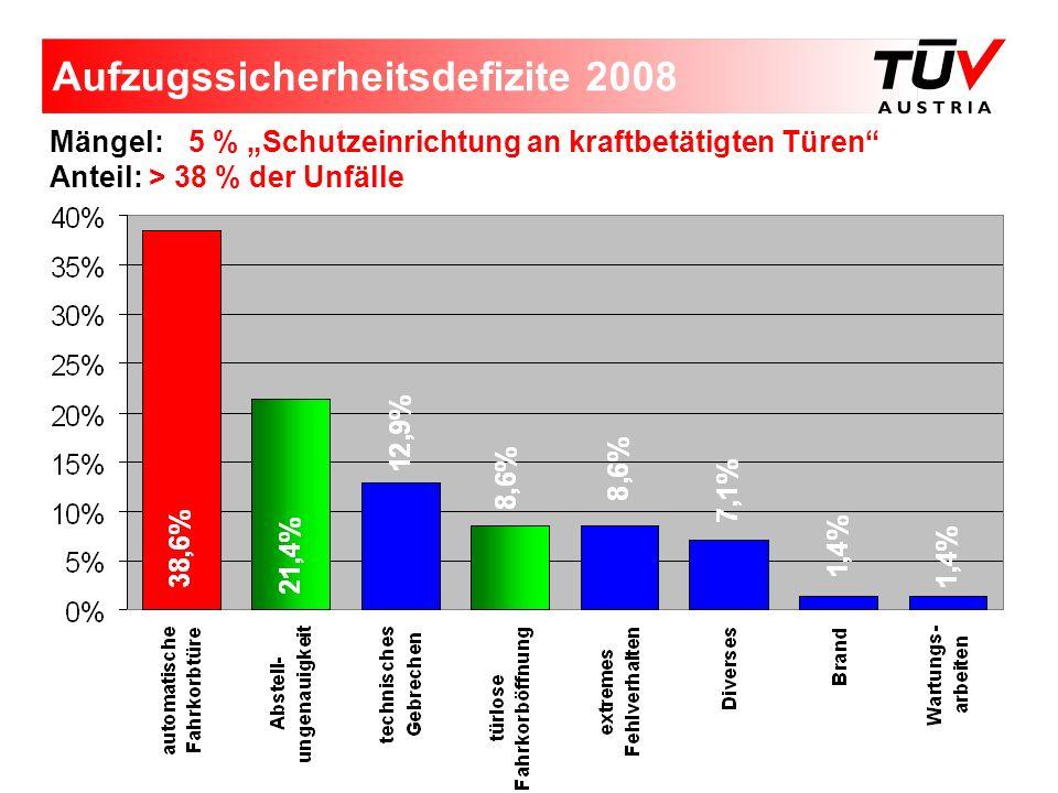 Aufzugssicherheitsdefizite 2008 Mängel: 5 % Schutzeinrichtung an kraftbetätigten Türen Anteil: > 38 % der Unfälle