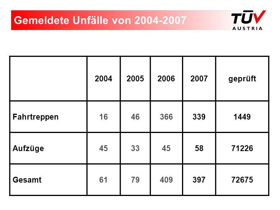 Gemeldete Unfälle von 2004-2007 2004200520062007geprüft Fahrtreppen16463663391449 Aufzüge4533455871226 Gesamt617940939772675