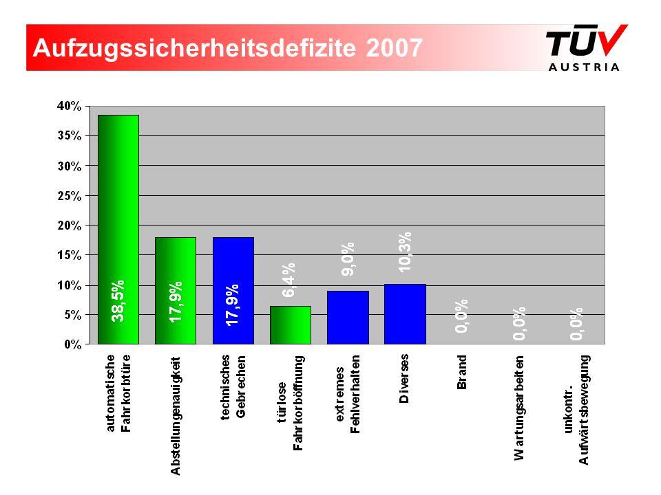 Aufzugssicherheitsdefizite 2007