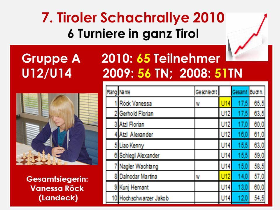 7. Tiroler Schachrallye 2010 6 Turniere in ganz Tirol Gruppe A 2010: 65 Teilnehmer U12/U14 2009: 56 TN; 2008: 51TN Gesamtsiegerin: Vanessa Röck (Lande