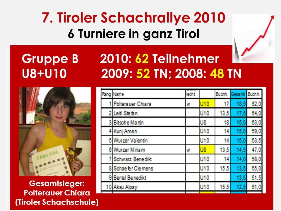 7. Tiroler Schachrallye 2010 6 Turniere in ganz Tirol Gruppe B 2010: 62 Teilnehmer U8+U10 2009: 52 TN; 2008: 48 TN Gesamtsieger: Polterauer Chiara (Ti