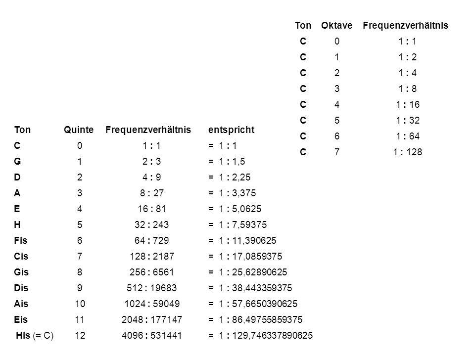 TonQuinteFrequenzverhältnisentspricht C01 : 1= 1 : 1 G12 : 3= 1 : 1,5 D24 : 9= 1 : 2,25 A38 : 27= 1 : 3,375 E416 : 81= 1 : 5,0625 H532 : 243= 1 : 7,59375 Fis664 : 729= 1 : 11,390625 Cis7128 : 2187= 1 : 17,0859375 Gis8256 : 6561= 1 : 25,62890625 Dis9512 : 19683= 1 : 38,443359375 Ais101024 : 59049= 1 : 57,6650390625 Eis112048 : 177147= 1 : 86,49755859375 His ( C)124096 : 531441= 1 : 129,746337890625 TonOktaveFrequenzverhältnis C01 : 1 C11 : 2 C21 : 4 C31 : 8 C41 : 16 C51 : 32 C61 : 64 C71 : 128
