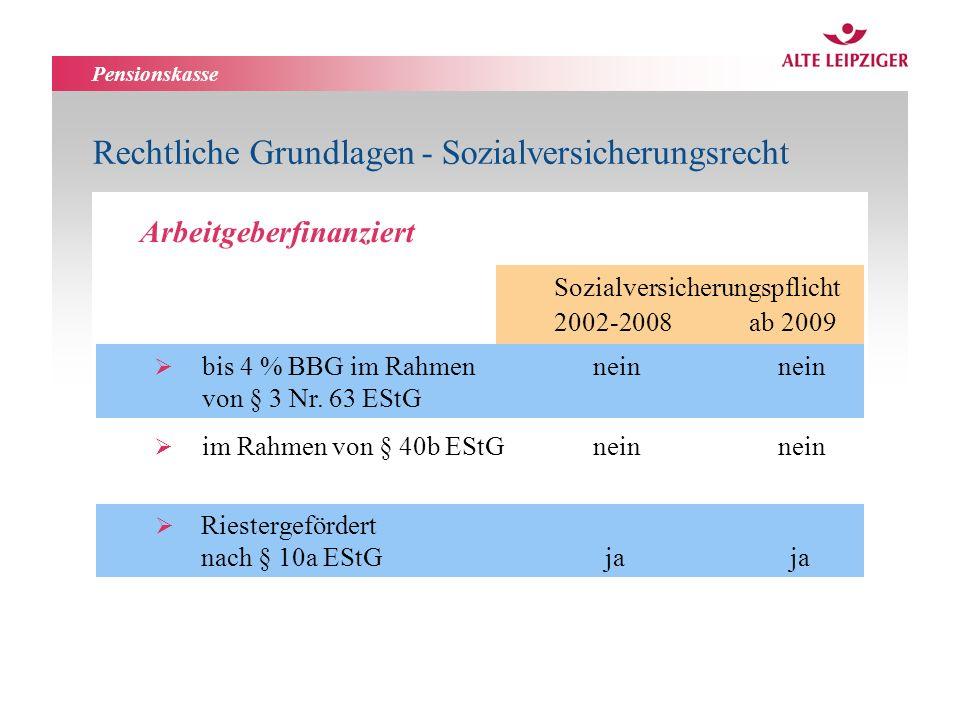 Pensionskasse Arbeitgeberfinanziert Sozialversicherungspflicht 2002-2008 ab 2009 bis 4 % BBG im Rahmen neinnein von § 3 Nr. 63 EStG im Rahmen von § 40