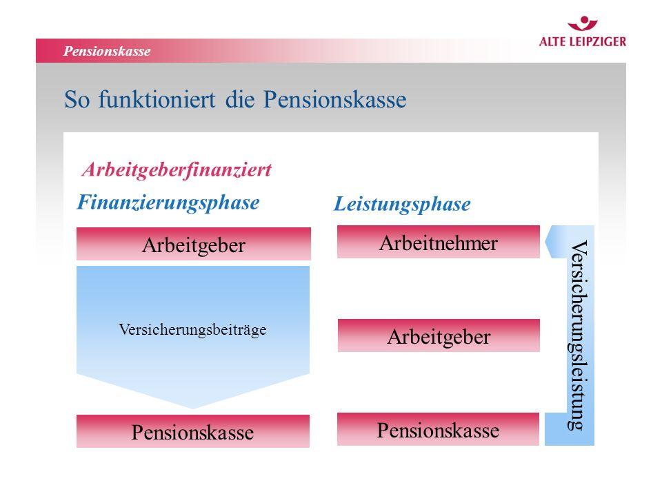 Pensionskasse So funktioniert die Pensionskasse Arbeitgeber Versicherungsbeiträge Pensionskasse Finanzierungsphase Arbeitgeberfinanziert Arbeitnehmer