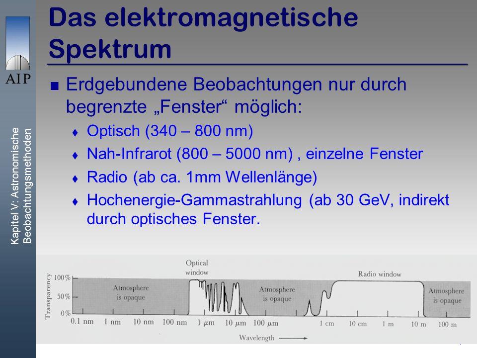 Kapitel V: Astronomische Beobachtungsmethoden 4 Das elektromagnetische Spektrum Erdgebundene Beobachtungen nur durch begrenzte Fenster möglich: Optisch (340 – 800 nm) Nah-Infrarot (800 – 5000 nm), einzelne Fenster Radio (ab ca.
