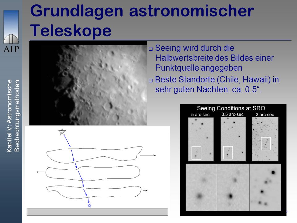 Kapitel V: Astronomische Beobachtungsmethoden 7 Grundlagen astronomischer Teleskope Seeing wird durch die Halbwertsbreite des Bildes einer Punktquelle angegeben Beste Standorte (Chile, Hawaii) in sehr guten Nächten: ca.