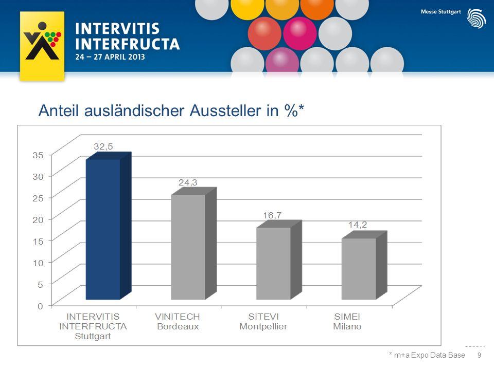 9 Anteil ausländischer Aussteller in %* * m+a Expo Data Base