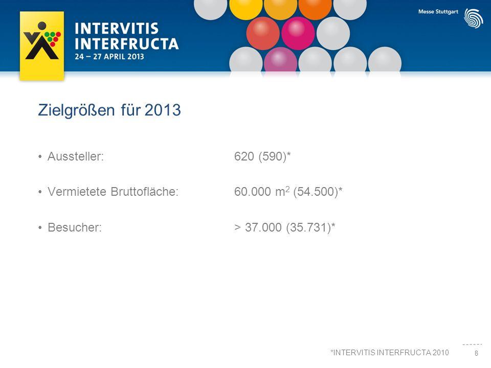 8 Zielgrößen für 2013 Aussteller:620 (590)* Vermietete Bruttofläche:60.000 m 2 (54.500)* Besucher: > 37.000 (35.731)* *INTERVITIS INTERFRUCTA 2010