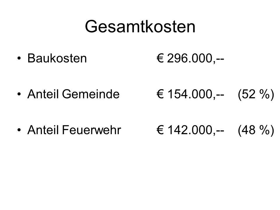 Gesamtkosten Baukosten 296.000,-- Anteil Gemeinde 154.000,-- (52 %) Anteil Feuerwehr 142.000,-- (48 %)