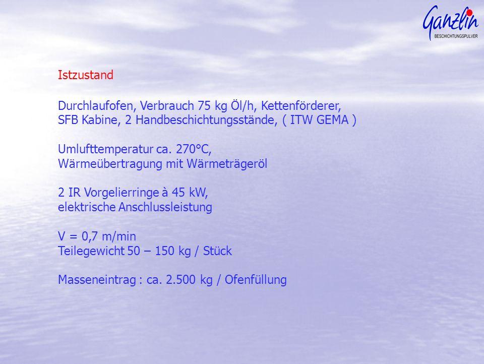 Istzustand Durchlaufofen, Verbrauch 75 kg Öl/h, Kettenförderer, SFB Kabine, 2 Handbeschichtungsstände, ( ITW GEMA ) Umlufttemperatur ca. 270°C, Wärmeü