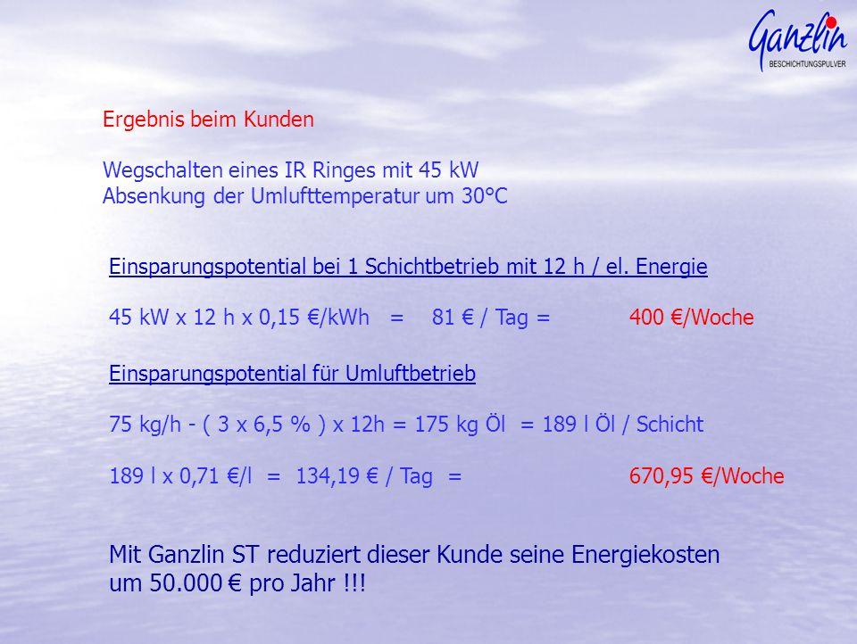 Ergebnis beim Kunden Wegschalten eines IR Ringes mit 45 kW Absenkung der Umlufttemperatur um 30°C Einsparungspotential bei 1 Schichtbetrieb mit 12 h / el.