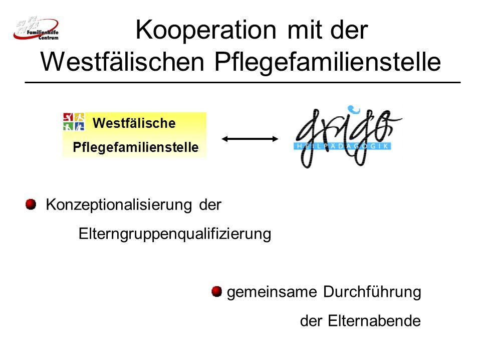 Kooperation mit der Westfälischen Pflegefamilienstelle Westfälische Pflegefamilienstelle Konzeptionalisierung der Elterngruppenqualifizierung gemeinsame Durchführung der Elternabende