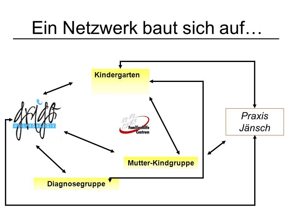 Ein Netzwerk baut sich auf… Kindergarten Mutter-Kindgruppe Diagnosegruppe Praxis Jänsch