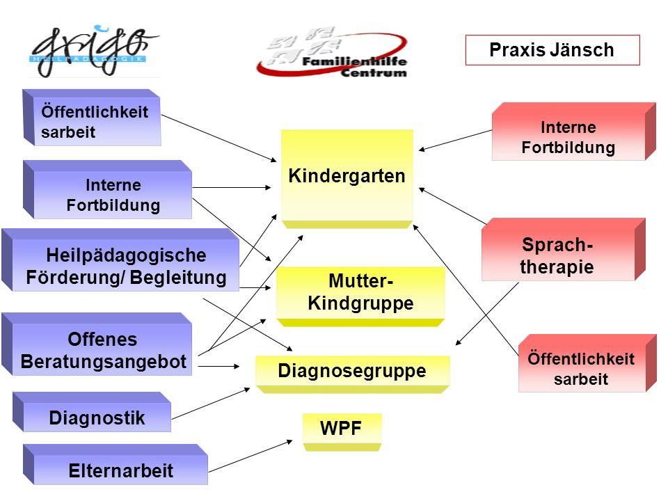 Kindergarten Mutter- Kindgruppe Diagnosegruppe Außenwohngruppe WPF Heilpädagogische Förderung/ Begleitung Diagnostik Interne Fortbildung Öffentlichkei