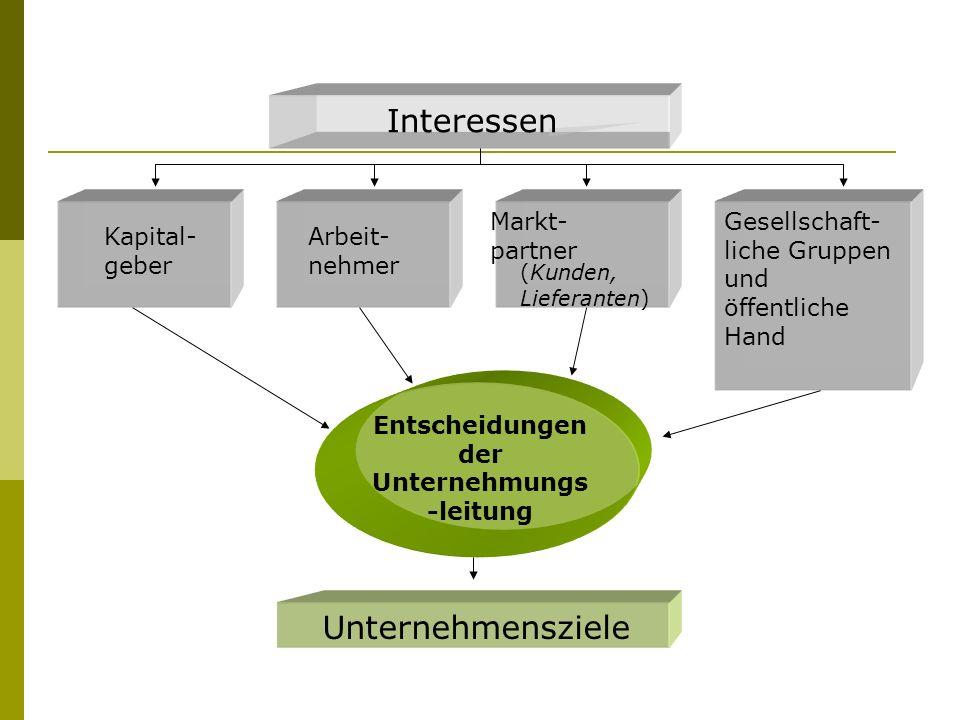 Kapital- geber Arbeit- nehmer Markt- partner (Kunden, Lieferanten) Gesellschaft- liche Gruppen und öffentliche Hand Interessen Entscheidungen der Unte
