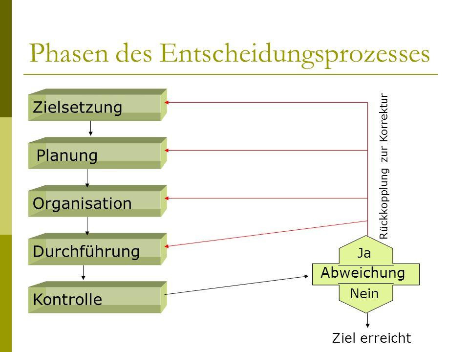 Phasen des Entscheidungsprozesses Zielsetzung Planung Organisation Durchführung Kontrolle Abweichung Ja Nein Ziel erreicht Rückkopplung zur Korrektur
