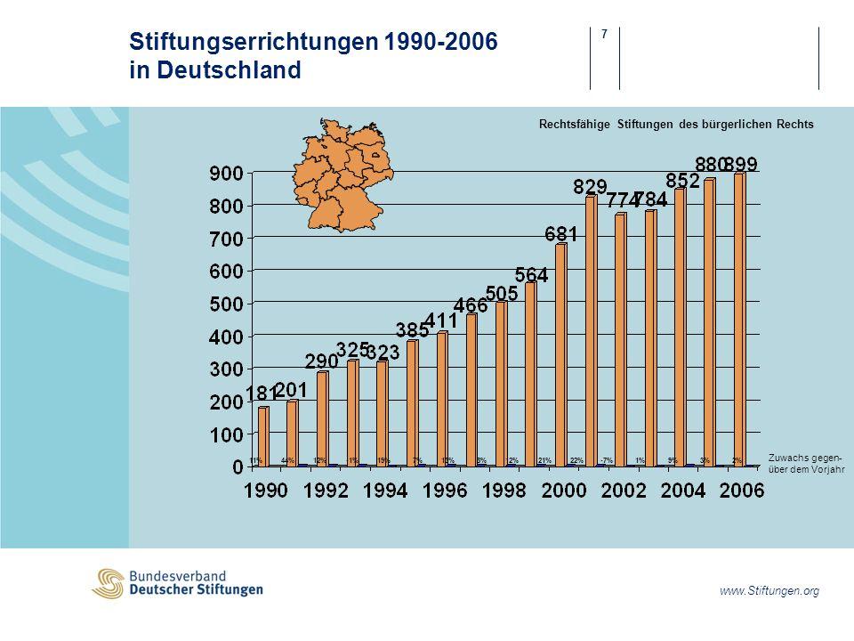 7 www.Stiftungen.org Rechtsfähige Stiftungen des bürgerlichen Rechts Stiftungserrichtungen 1990-2006 in Deutschland 11%44%12%-1%19%7%13%8%12%21%22%-7%1%9%3%2% Zuwachs gegen- über dem Vorjahr