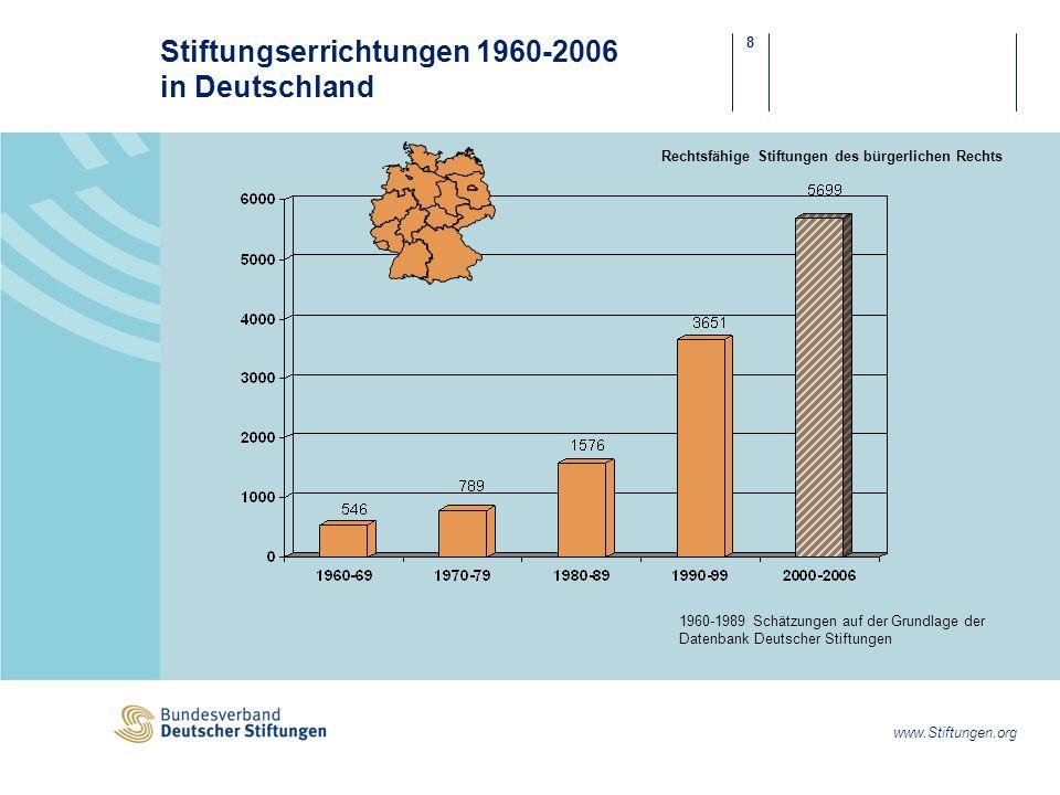 19 www.Stiftungen.org Stiftungserrichtung - Allgemeine Motive - Unternehmer.