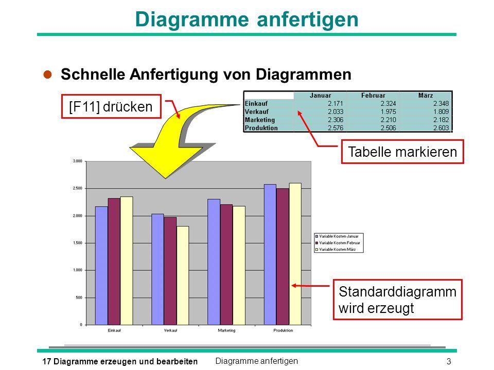 317 Diagramme erzeugen und bearbeitenDiagramme anfertigen l Schnelle Anfertigung von Diagrammen Tabelle markieren [F11] drücken Standarddiagramm wird erzeugt
