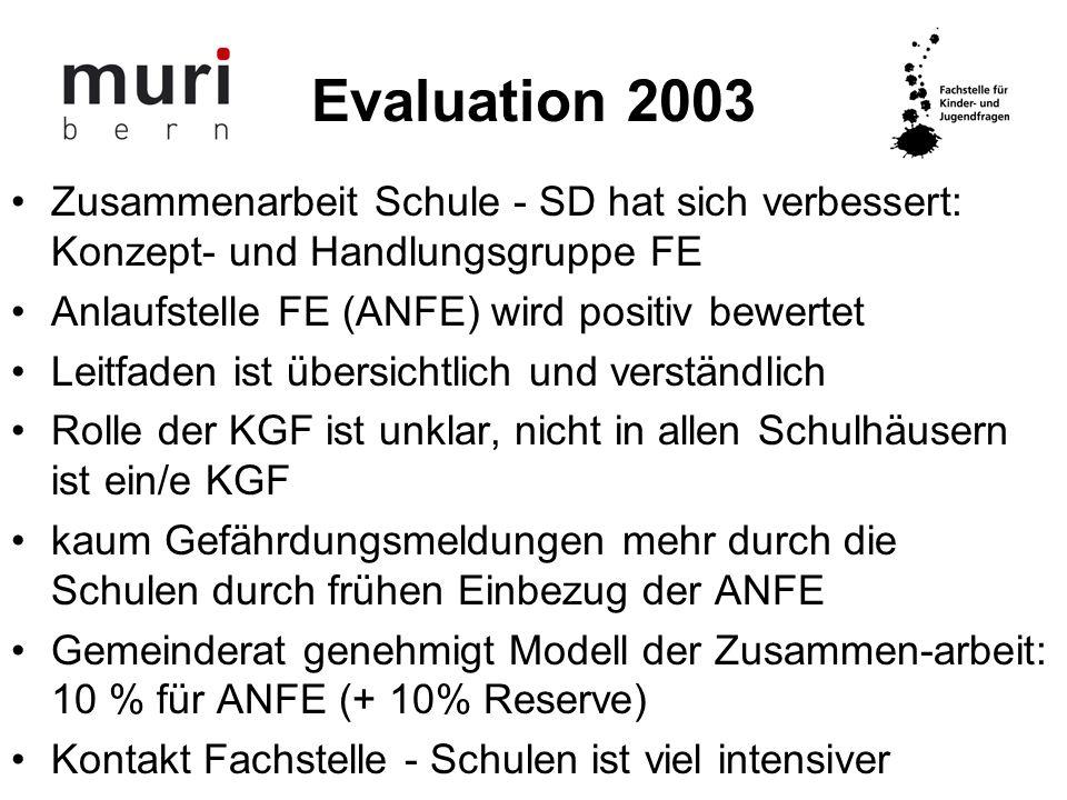 Evaluation 2003 Zusammenarbeit Schule - SD hat sich verbessert: Konzept- und Handlungsgruppe FE Anlaufstelle FE (ANFE) wird positiv bewertet Leitfaden