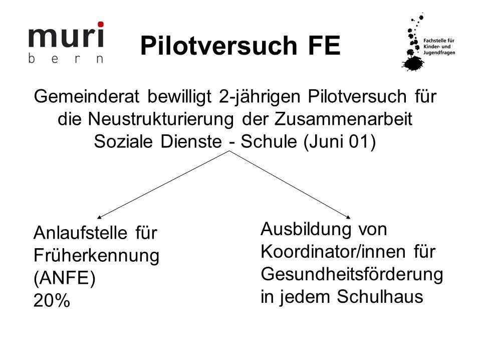 Pilotversuch FE Gemeinderat bewilligt 2-jährigen Pilotversuch für die Neustrukturierung der Zusammenarbeit Soziale Dienste - Schule (Juni 01) Anlaufst