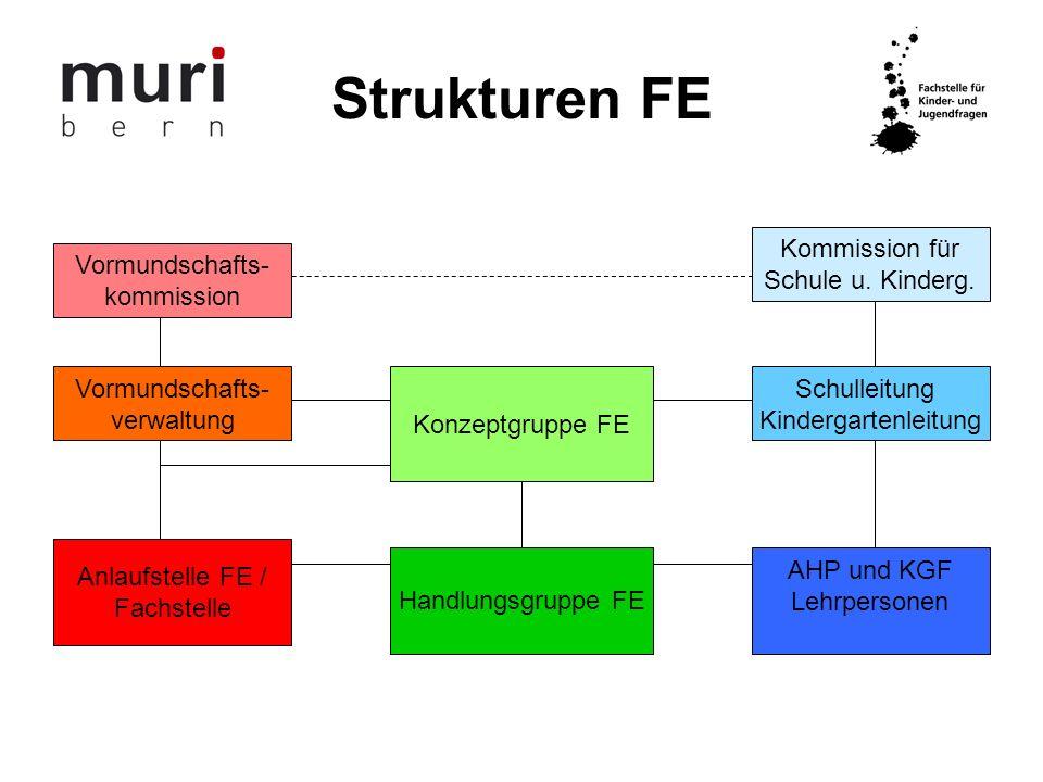 Strukturen FE Vormundschafts- kommission Kommission für Schule u. Kinderg. Vormundschafts- verwaltung Konzeptgruppe FE Schulleitung Kindergartenleitun