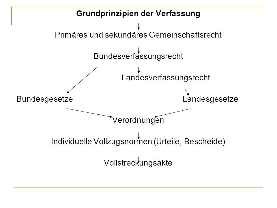 Grundprinzipien der Verfassung Primäres und sekundäres Gemeinschaftsrecht Bundesverfassungsrecht Landesverfassungsrecht BundesgesetzeLandesgesetze Verordnungen Individuelle Vollzugsnormen (Urteile, Bescheide) Vollstreckungsakte