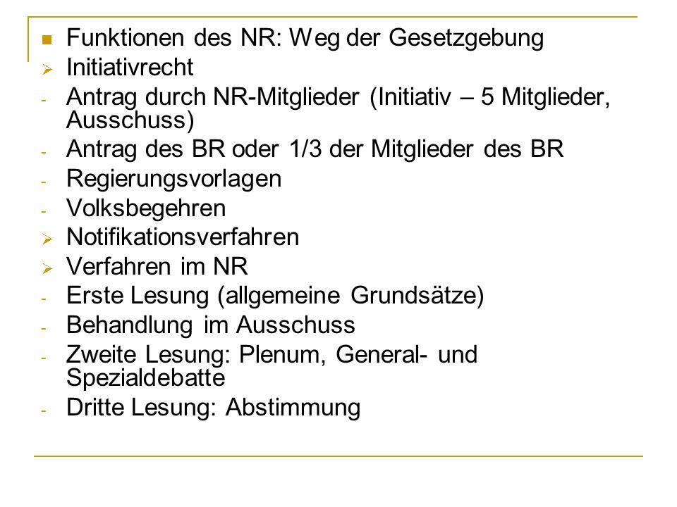 Funktionen des NR: Weg der Gesetzgebung Initiativrecht - Antrag durch NR-Mitglieder (Initiativ – 5 Mitglieder, Ausschuss) - Antrag des BR oder 1/3 der