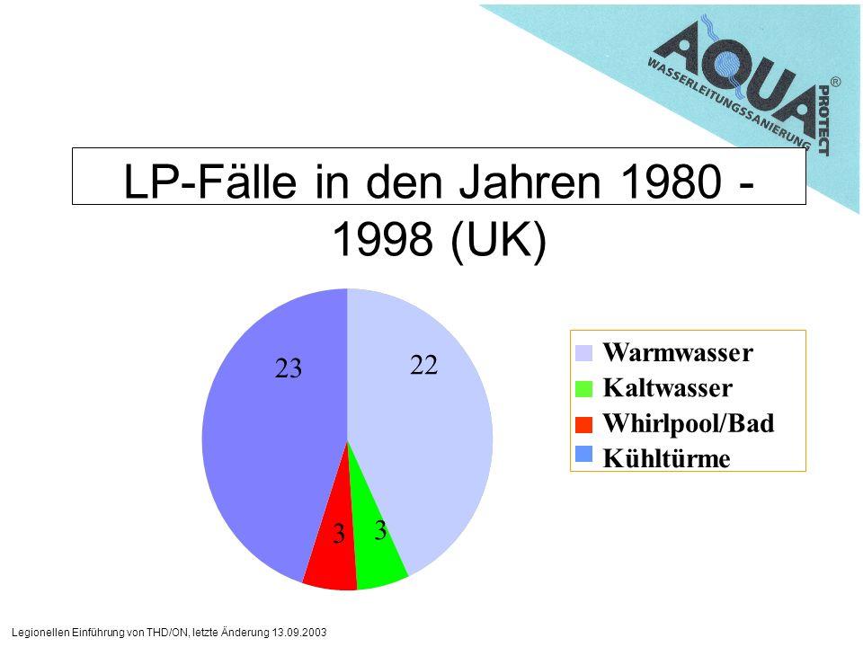 Legionellen Einführung von THD/ON, letzte Änderung 13.09.2003 LP-Fälle in den Jahren 1980 - 1998 (UK) Warmwasser Kaltwasser Whirlpool/Bad Kühltürme 22