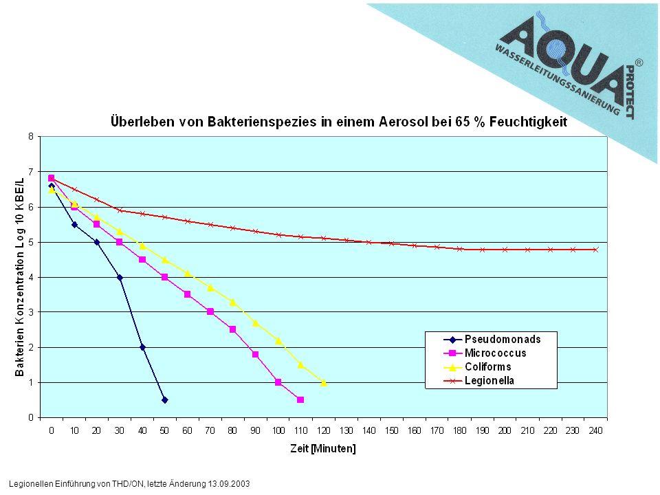 Legionellen Einführung von THD/ON, letzte Änderung 13.09.2003