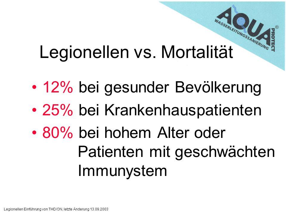 Legionellen Einführung von THD/ON, letzte Änderung 13.09.2003 Legionellen vs. Mortalität 12% bei gesunder Bevölkerung 25% bei Krankenhauspatienten 80%