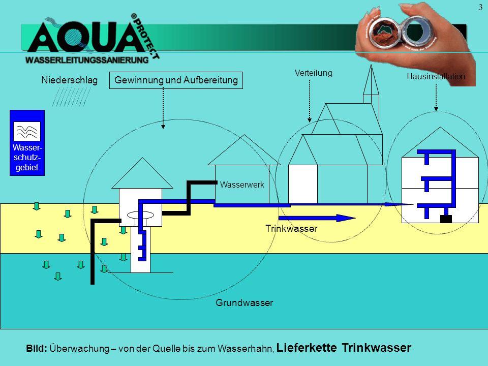 3 Grundwasser Trinkwasser Wasserwerk Hausinstallation Gewinnung und Aufbereitung Niederschlag Verteilung Bild: Überwachung – von der Quelle bis zum Wasserhahn, Lieferkette Trinkwasser Wasser- schutz- gebiet