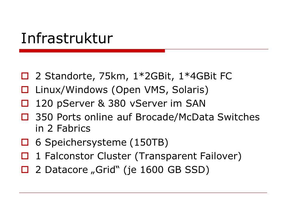 Infrastruktur 2 Standorte, 75km, 1*2GBit, 1*4GBit FC Linux/Windows (Open VMS, Solaris) 120 pServer & 380 vServer im SAN 350 Ports online auf Brocade/McData Switches in 2 Fabrics 6 Speichersysteme (150TB) 1 Falconstor Cluster (Transparent Failover) 2 Datacore Grid (je 1600 GB SSD)
