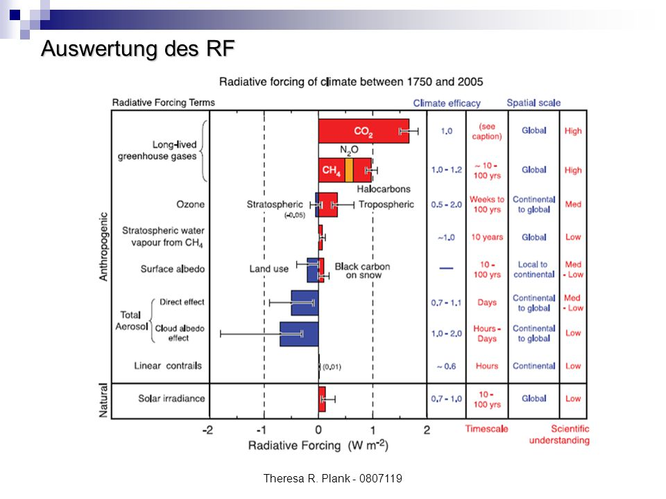 Theresa R. Plank - 0807119 Auswertung des RF