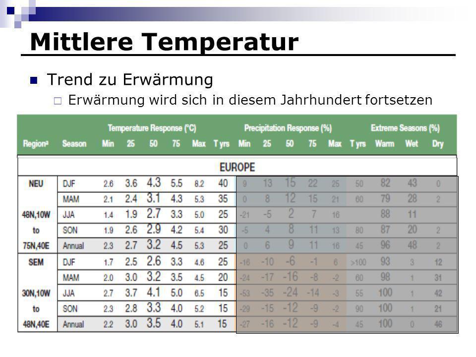 Mittlere Temperatur Trend zu Erwärmung Erwärmung wird sich in diesem Jahrhundert fortsetzen