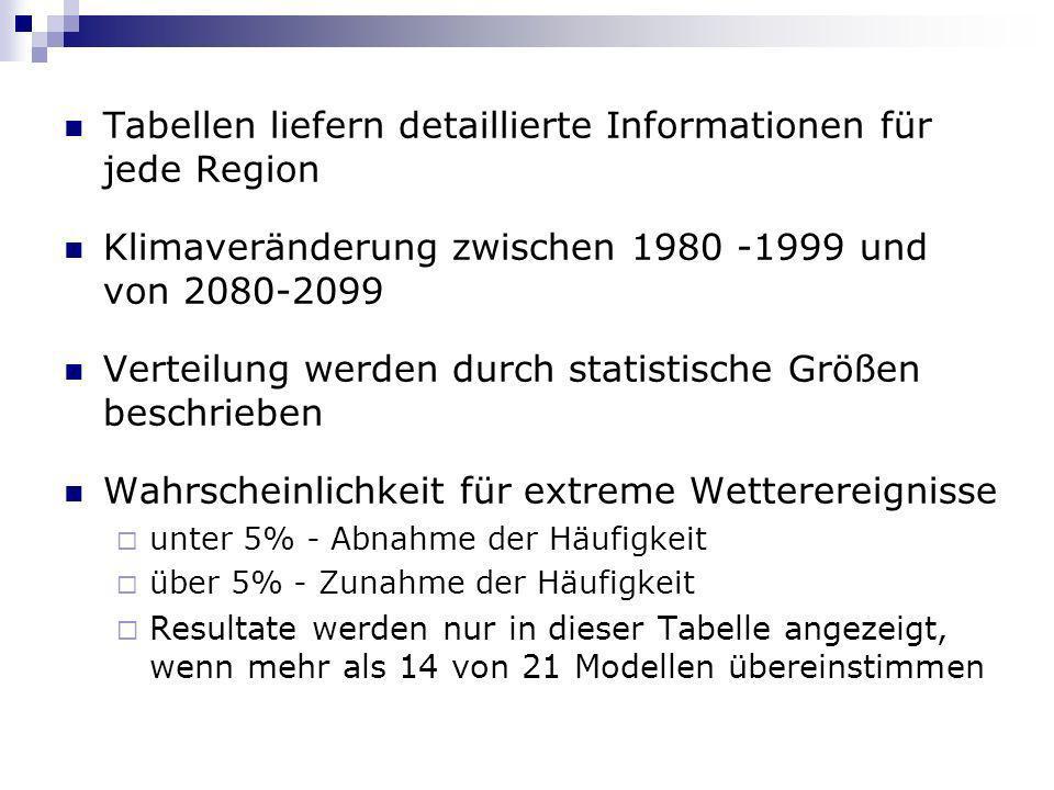Tabellen liefern detaillierte Informationen für jede Region Klimaveränderung zwischen 1980 -1999 und von 2080-2099 Verteilung werden durch statistisch
