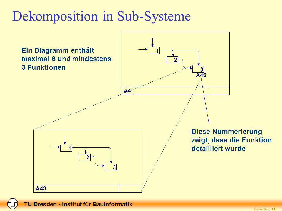 TU Dresden - Institut für Bauinformatik Folie-Nr.: 11 Dekomposition in Sub-Systeme A4 1 2 3 A43 1 2 3 Diese Nummerierung zeigt, dass die Funktion detailliert wurde Ein Diagramm enthält maximal 6 und mindestens 3 Funktionen