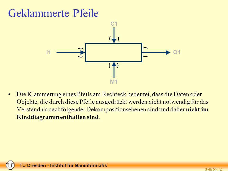TU Dresden - Institut für Bauinformatik Folie-Nr.: 12 Geklammerte Pfeile Die Klammerung eines Pfeils am Rechteck bedeutet, dass die Daten oder Objekte, die durch diese Pfeile ausgedrückt werden nicht notwendig für das Verständnis nachfolgender Dekompositionsebenen sind und daher nicht im Kinddiagramm enthalten sind.