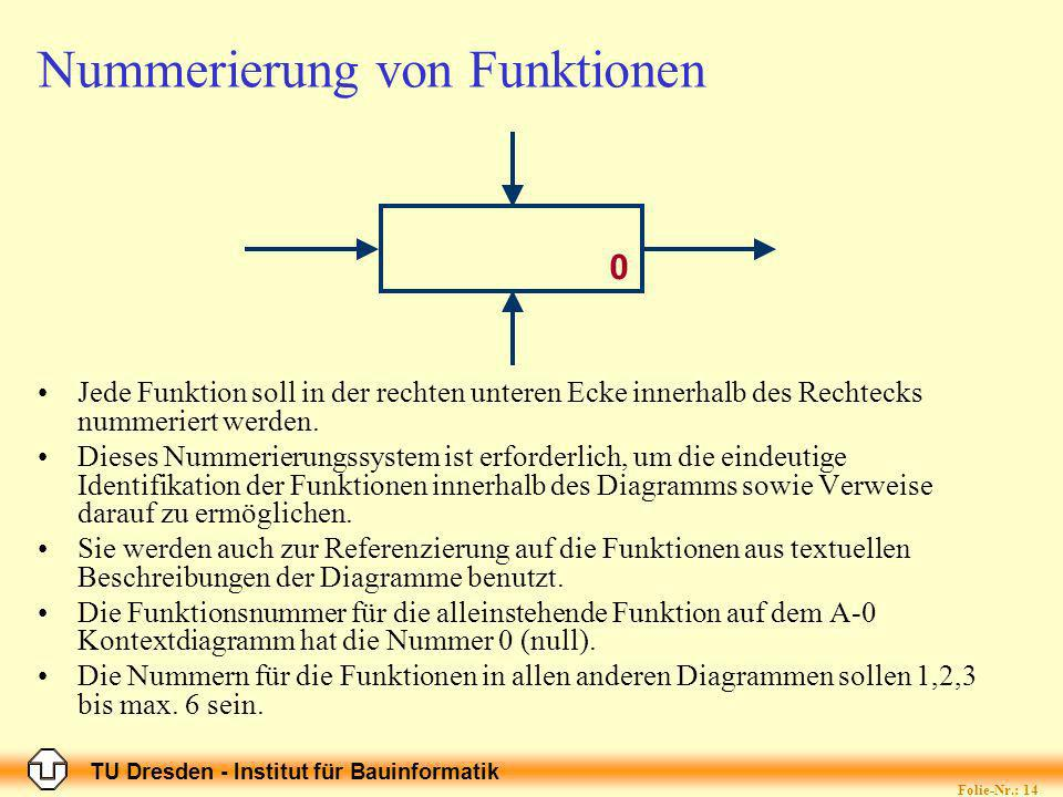 TU Dresden - Institut für Bauinformatik Folie-Nr.: 14 Nummerierung von Funktionen Jede Funktion soll in der rechten unteren Ecke innerhalb des Rechtecks nummeriert werden.