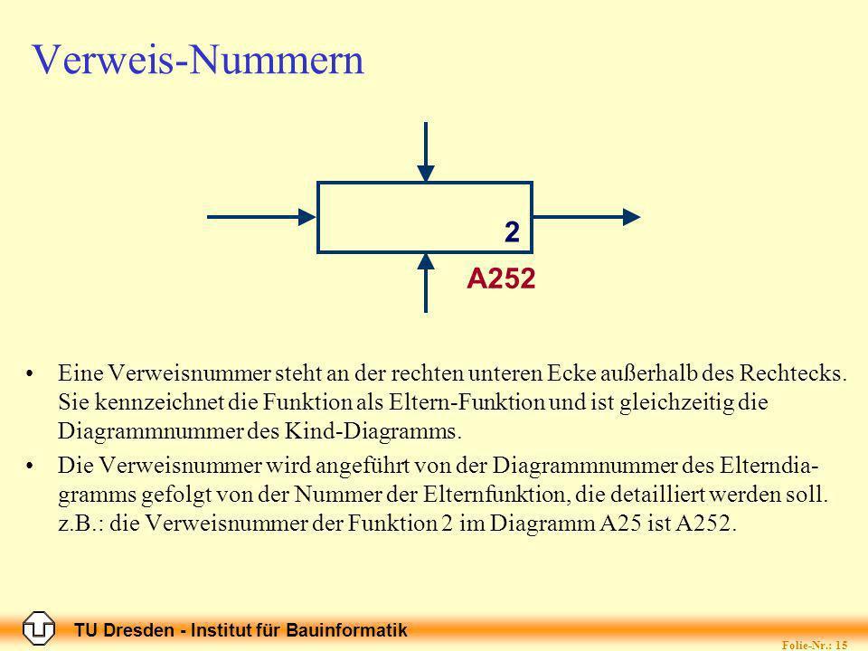 TU Dresden - Institut für Bauinformatik Folie-Nr.: 15 Verweis-Nummern Eine Verweisnummer steht an der rechten unteren Ecke außerhalb des Rechtecks.