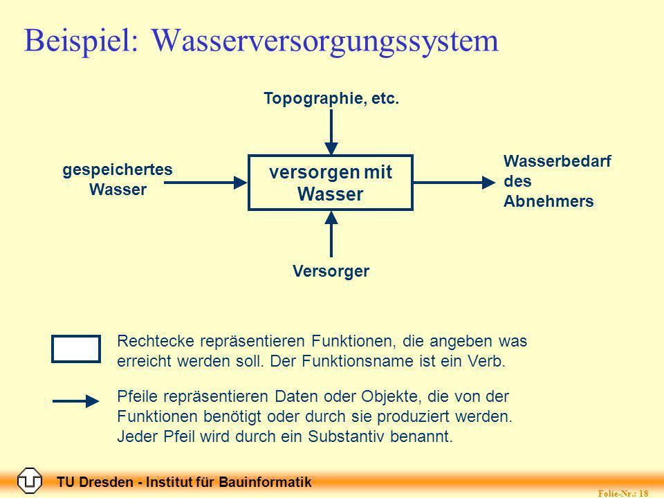 TU Dresden - Institut für Bauinformatik Folie-Nr.: 18 Beispiel: Wasserversorgungssystem versorgen mit Wasser gespeichertes Wasser Wasserbedarf des Abnehmers Topographie, etc.