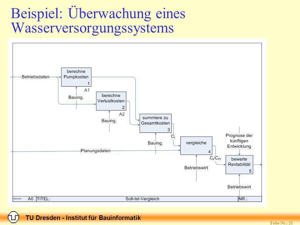 TU Dresden - Institut für Bauinformatik Folie-Nr.: 21 Der ganze Prozess ist zeitabhängig, d.h.